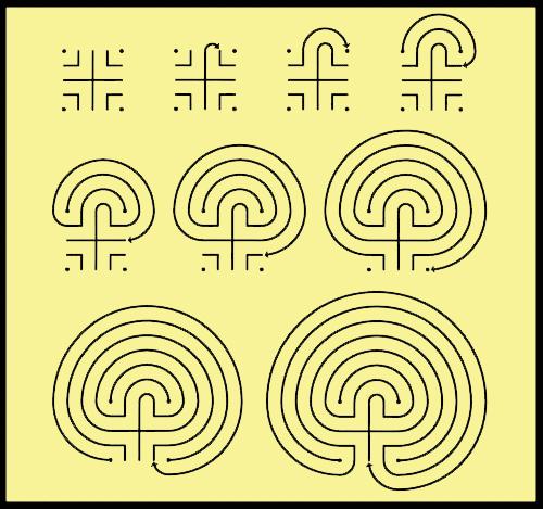 Pautas de trazado de un laberinto. (Extraido de http://arqueotoponimia.blogspot.com.es)