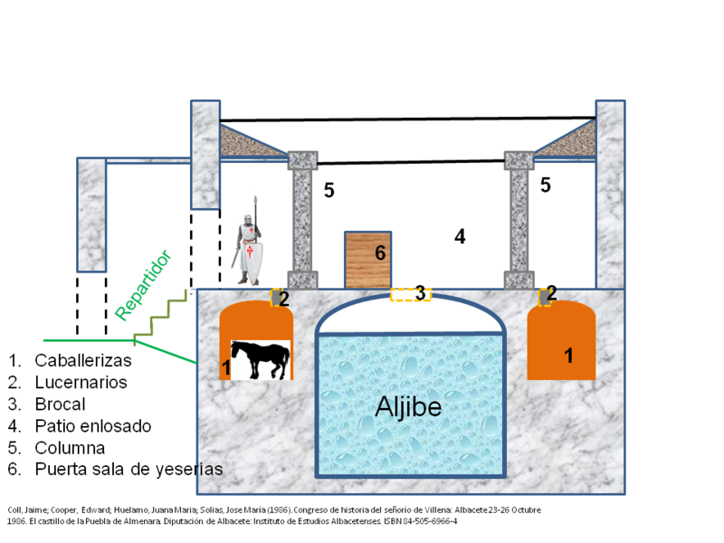 Esquema de la Aljibe del Castillo.